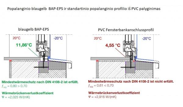 Temperatūrų palyginimas naudojant BAP_EPS ir PVC popalanginius profilius