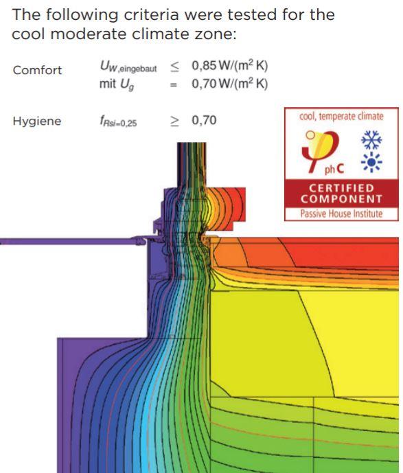 Alumat bebarjerių slenksčių Passivhaus sertifikuotos vertės